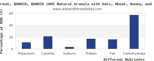 chart to show highest potassium in oats per 100g