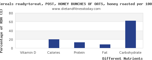chart to show highest vitamin d in oats per 100g