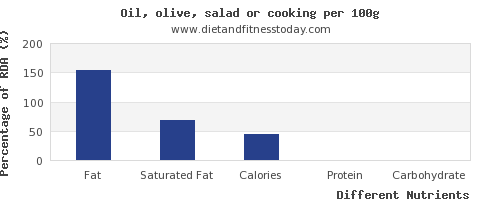 chart to show highest fat in olive oil per 100g