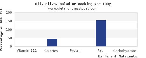 chart to show highest vitamin b12 in olive oil per 100g