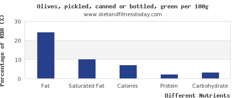 chart to show highest fat in olives per 100g