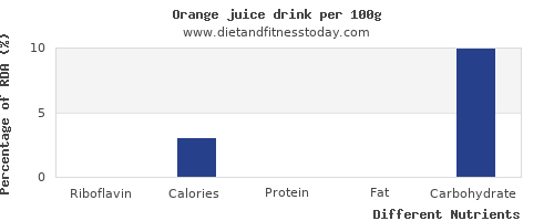chart to show highest riboflavin in orange juice per 100g