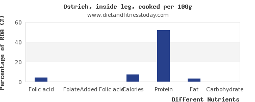 chart to show highest folic acid in ostrich per 100g