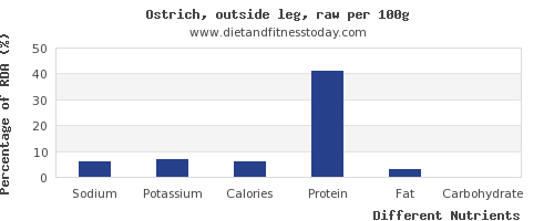 chart to show highest sodium in ostrich per 100g