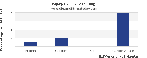 chart to show highest protein in papaya per 100g