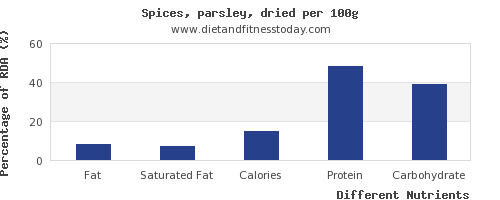 chart to show highest fat in parsley per 100g