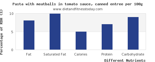 chart to show highest fat in pasta per 100g