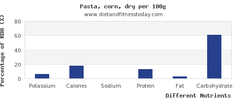chart to show highest potassium in pasta per 100g