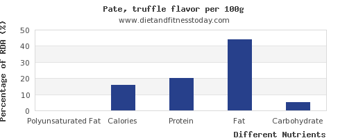 chart to show highest polyunsaturated fat in pate per 100g