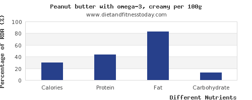 chart to show highest calories in peanut butter per 100g