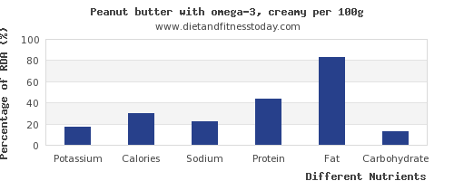 chart to show highest potassium in peanut butter per 100g