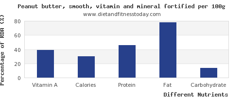 chart to show highest vitamin a in peanut butter per 100g