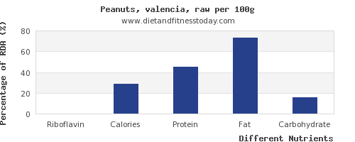 chart to show highest riboflavin in peanuts per 100g