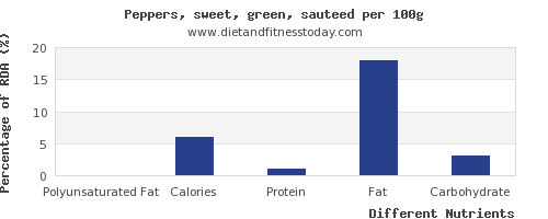 chart to show highest polyunsaturated fat in peppers per 100g