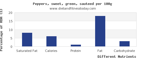 chart to show highest saturated fat in peppers per 100g