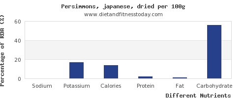 chart to show highest sodium in persimmons per 100g