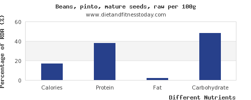 chart to show highest calories in pinto beans per 100g