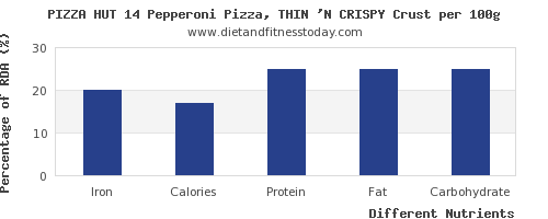 chart to show highest iron in pizza per 100g