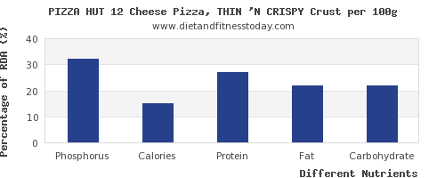 chart to show highest phosphorus in pizza per 100g