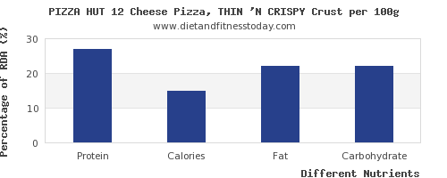 chart to show highest protein in pizza per 100g
