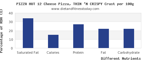 chart to show highest saturated fat in pizza per 100g