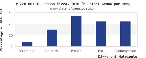 chart to show highest vitamin a in pizza per 100g