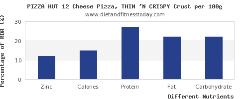 chart to show highest zinc in pizza per 100g