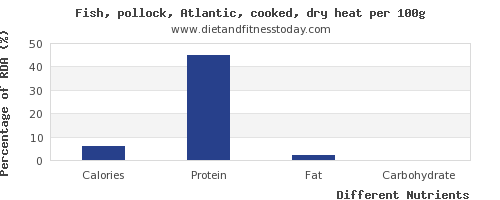 chart to show highest calories in pollock per 100g