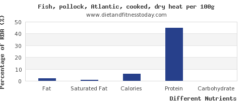 chart to show highest fat in pollock per 100g