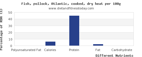 chart to show highest polyunsaturated fat in pollock per 100g