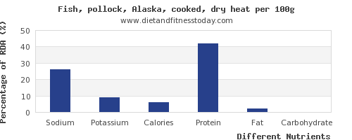 chart to show highest sodium in pollock per 100g