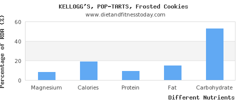chart to show highest magnesium in pop tarts per 100g