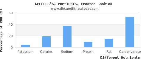 chart to show highest potassium in pop tarts per 100g