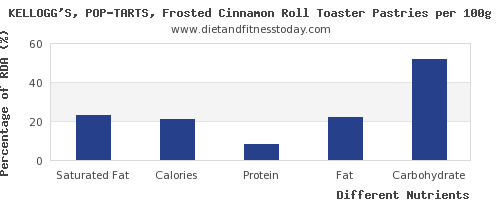 chart to show highest saturated fat in pop tarts per 100g