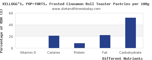 chart to show highest vitamin d in pop tarts per 100g