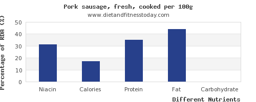 chart to show highest niacin in pork sausage per 100g