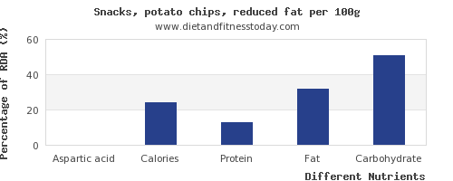 chart to show highest aspartic acid in potato chips per 100g