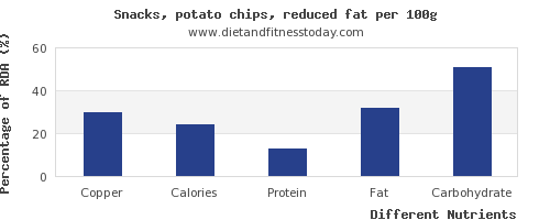 chart to show highest copper in potato chips per 100g