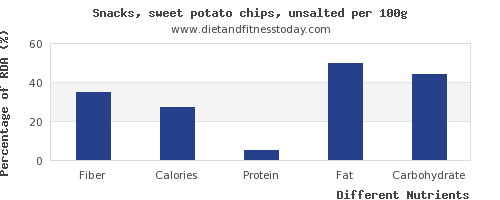 chart to show highest fiber in potato chips per 100g