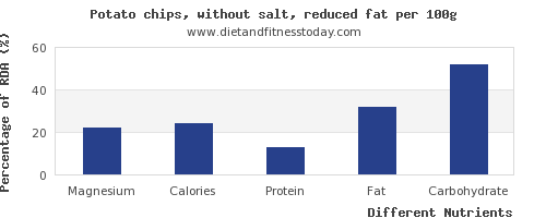 chart to show highest magnesium in potato chips per 100g