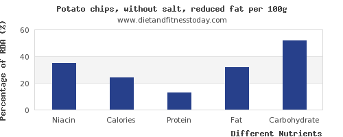 chart to show highest niacin in potato chips per 100g