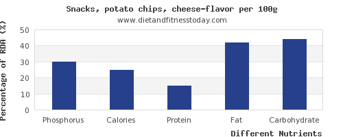 chart to show highest phosphorus in potato chips per 100g