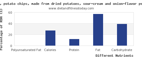 chart to show highest polyunsaturated fat in potato chips per 100g
