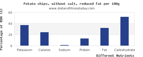 chart to show highest potassium in potato chips per 100g