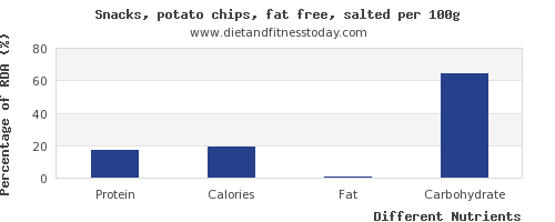 chart to show highest protein in potato chips per 100g
