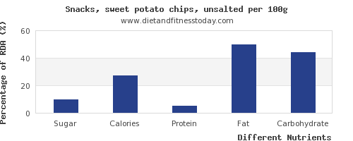 chart to show highest sugar in potato chips per 100g
