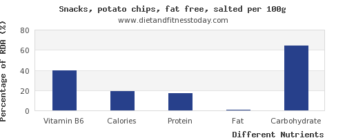 chart to show highest vitamin b6 in potato chips per 100g