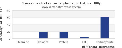 chart to show highest thiamine in pretzels per 100g