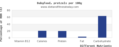 chart to show highest vitamin b12 in pretzels per 100g