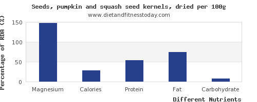 chart to show highest magnesium in pumpkin seeds per 100g